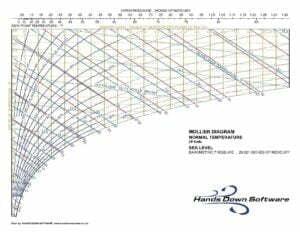 Mollier Graph